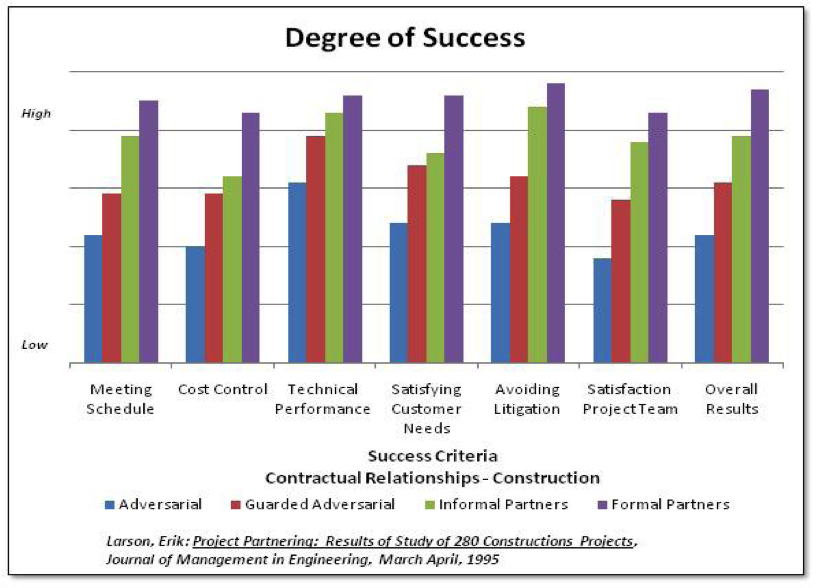 Project Partnering Degree of Success